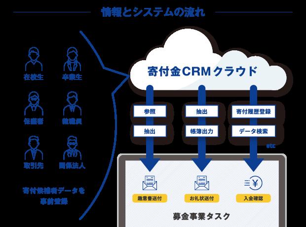 donationcrm 寄付金管理 情報とシステムの流れ