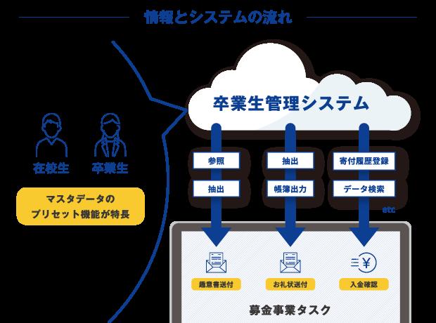 donationcrm卒業生管理 情報とシステムの流れ