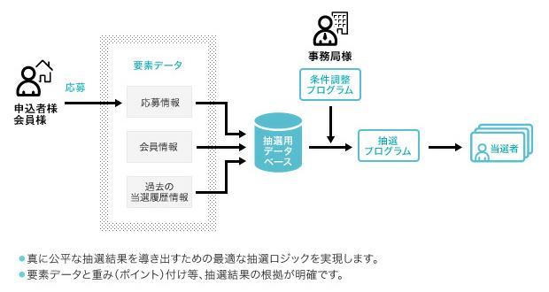 図版:抽選システム