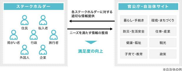 官公庁・自治体サイト構築 Webサイト構築ソリューション ITメディア ...